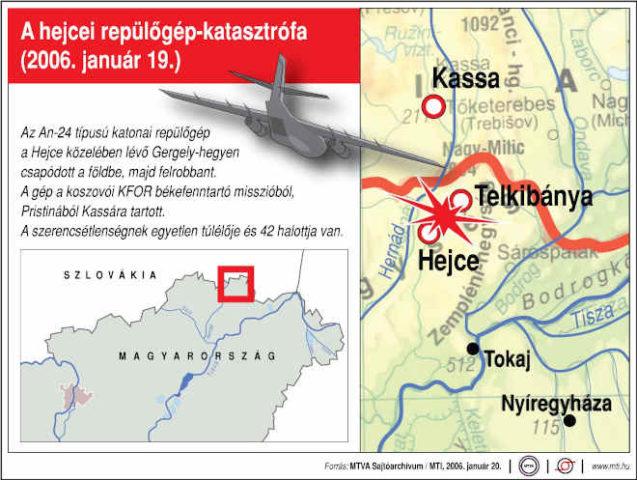 A hejcei repülőgép-katasztrófa (2006. január 19.). Az An-24 típusú katonai repülőgép a Hejce közelében lévő Gergely-hegyen csapódott a földbe, majd felrobbant. A gép a koszovói KFOR békefenntartó misszióból, Pristinából Kassára tartott. A szerencsétlenségnek egyetlen túlélője és 42 halottja van.