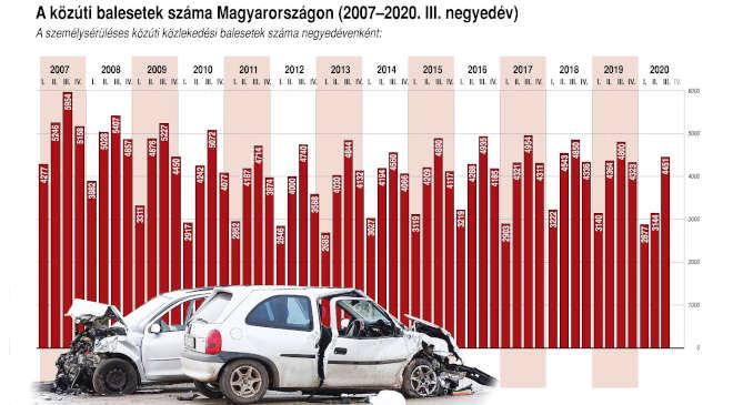 Közúti balesetek száma 2007-2020