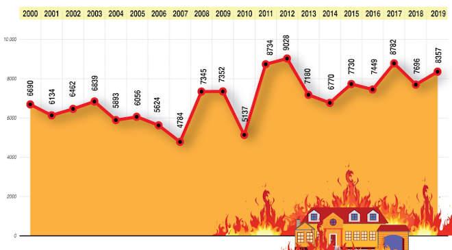 Lakástüzek száma Magyarországon, 2000-2019 (A tűzesetek száma lakóházban, személyi ingatlanban.)